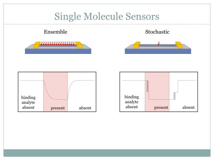 Single molecule sensors