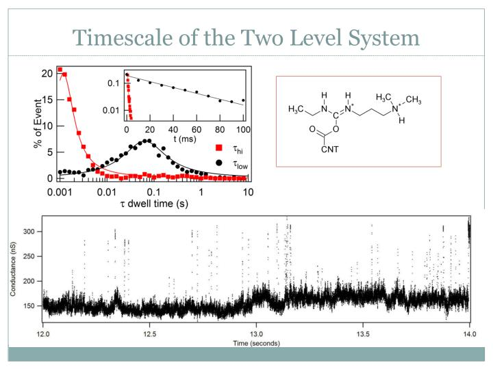 Timescale of the Two Level System