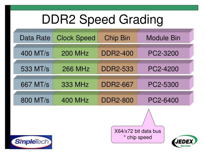 DDR2 Speed Grading