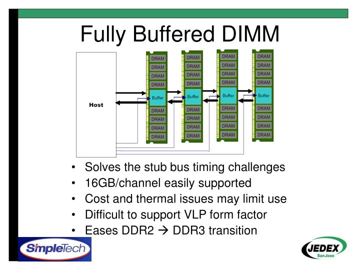 Fully Buffered DIMM