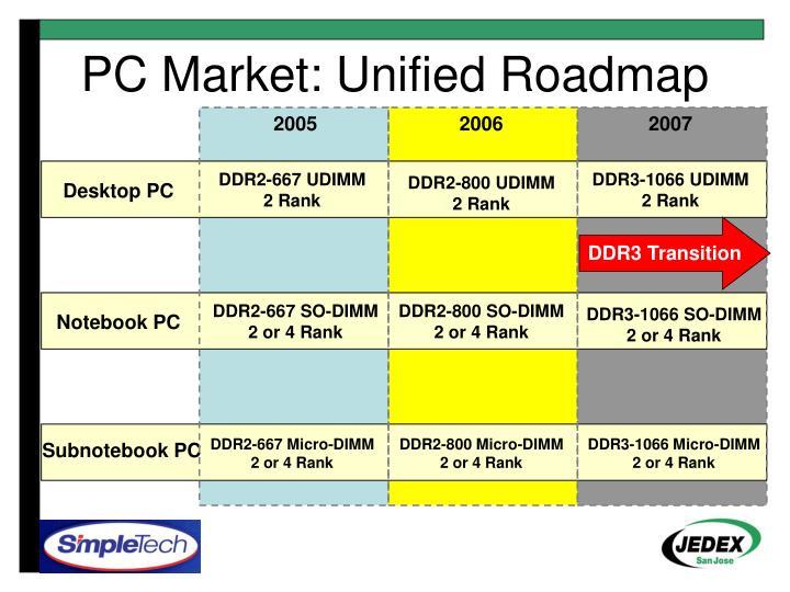 DDR3 Transition