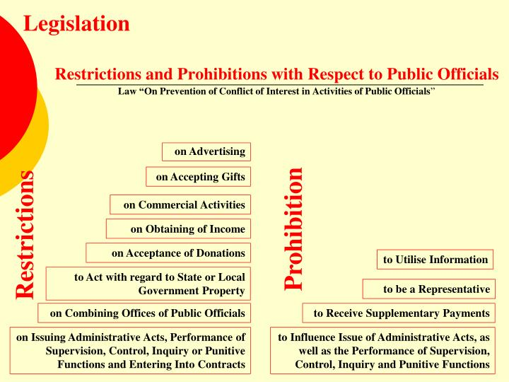 Restrictions and Prohibitions with Respect to Public Officials