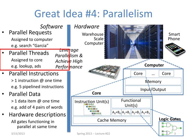 Great Idea #4: Parallelism