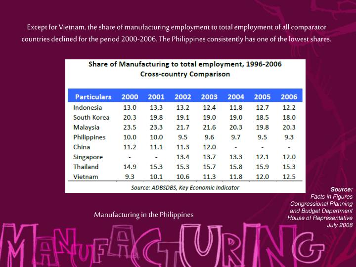 Except for Vietnam, the share of manufacturing employment to total employment of all comparator countries declined for the period 2000-2006. The Philippines consistently has one of the lowest shares.