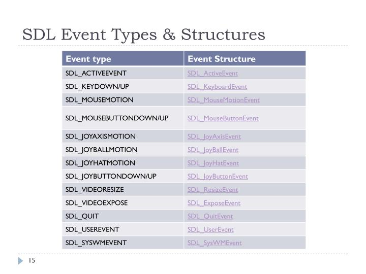 SDL Event Types & Structures
