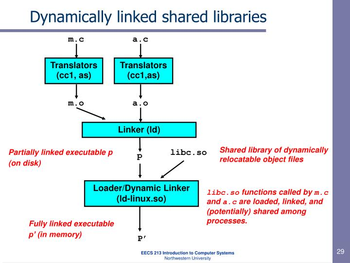 Dynamically linked shared libraries