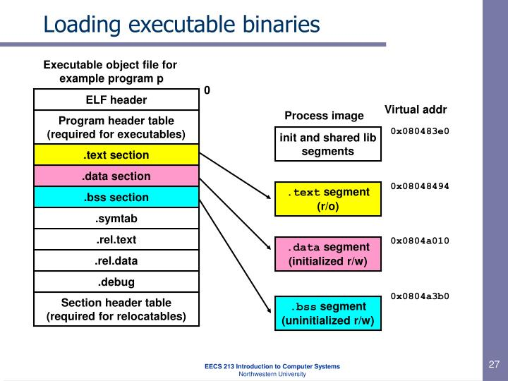 Loading executable binaries