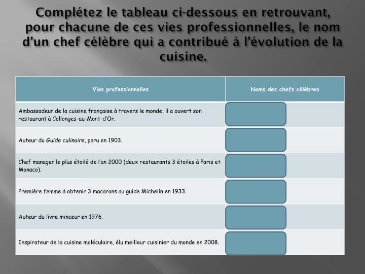 Compltez le tableau ci-dessous en retrouvant, pour chacune de ces vies professionnelles, le nom dun chef clbre qui a contribu  lvolution de la cuisine.