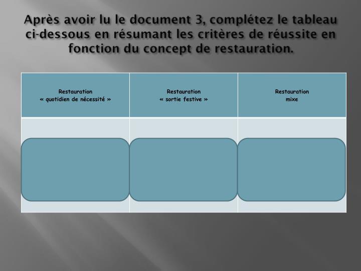 Après avoir lu le document 3, complétez le tableau ci-dessous en résumant les critères de réussite en fonction du concept de restauration.