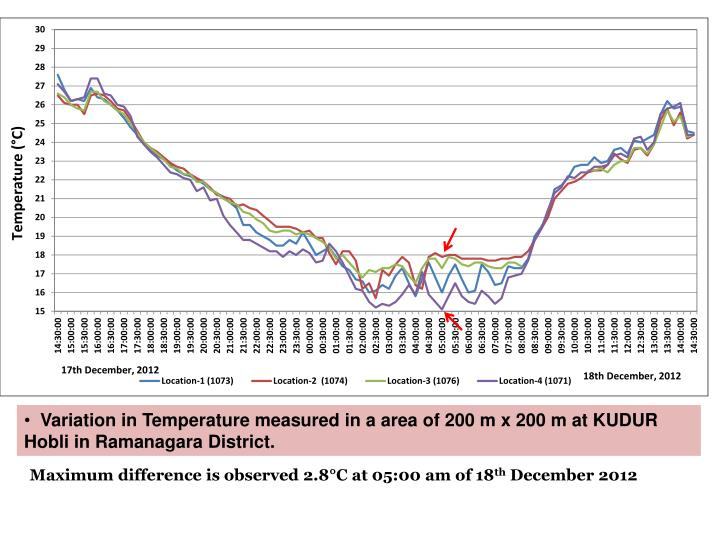 Variation in Temperature measured in a area of 200 m x 200 m at KUDUR