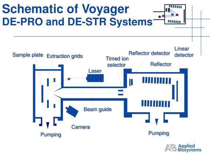Schematic of Voyager