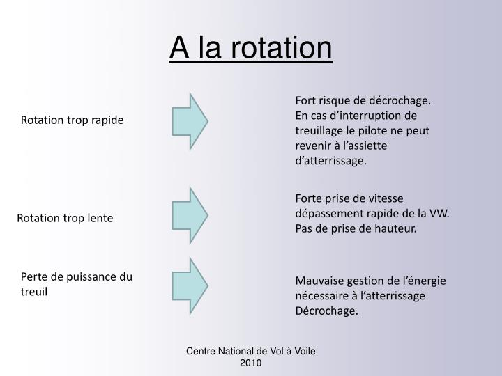 A la rotation