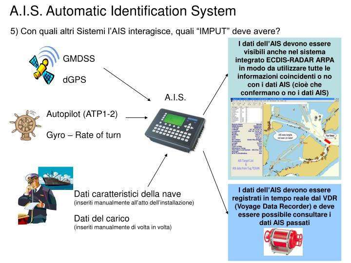 A.I.S. Automatic Identification System