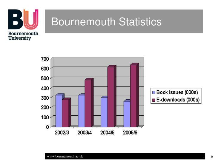 Bournemouth Statistics