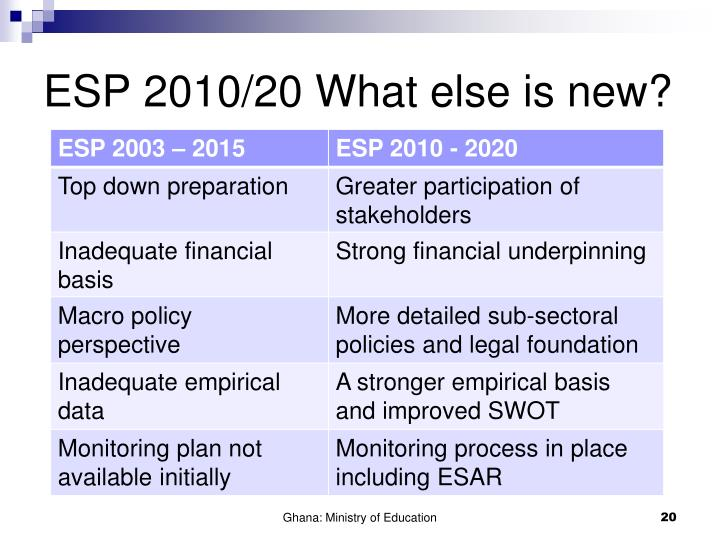 ESP 2010/20 What else is new?