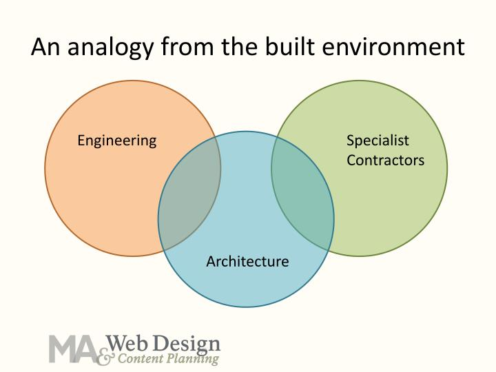 An analogy from the built environment