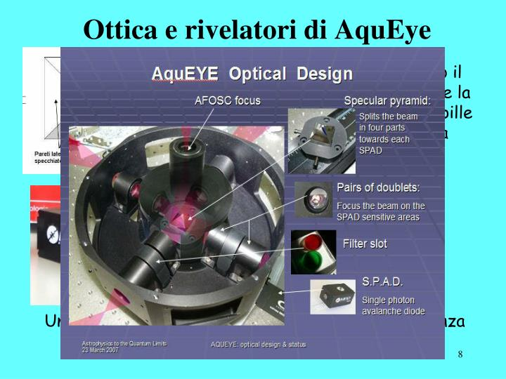 Ottica e rivelatori di AquEye