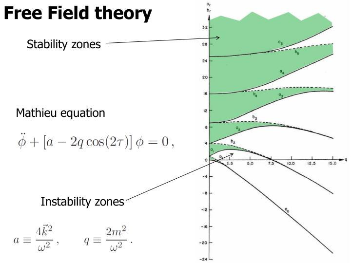 Free Field theory