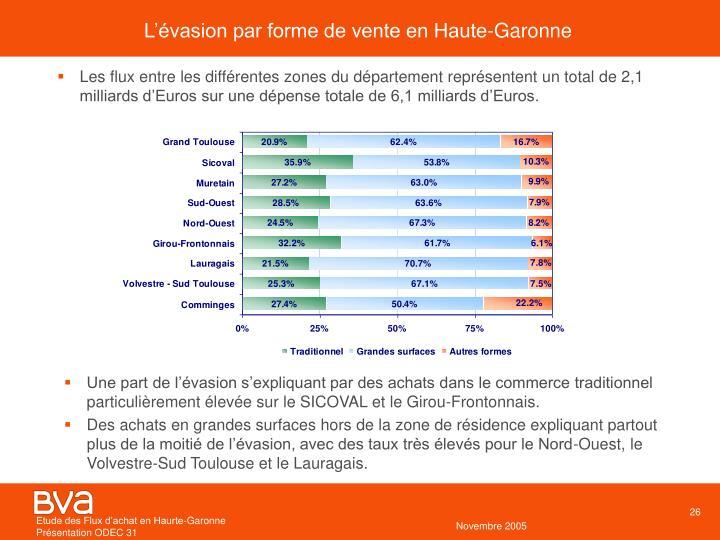 L'évasion par forme de vente en Haute-Garonne