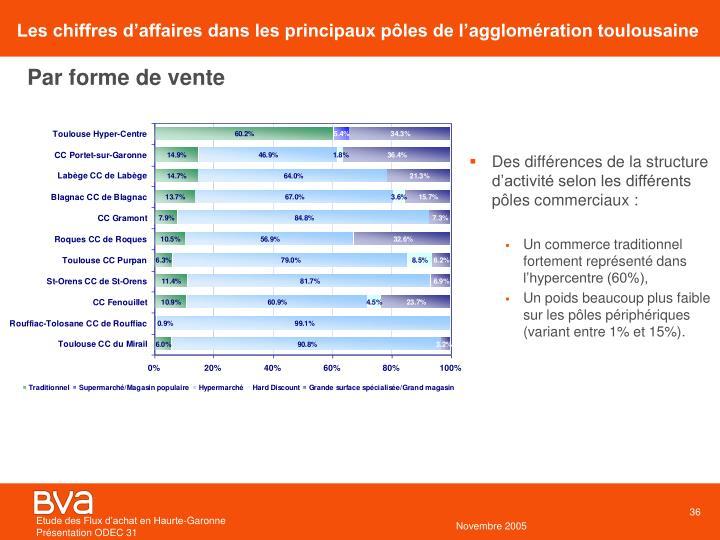 Les chiffres d'affaires dans les principaux pôles de l'agglomération toulousaine
