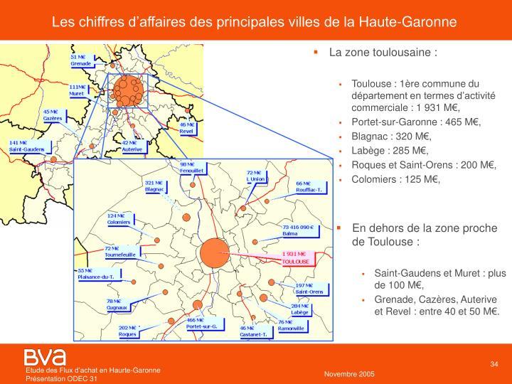 Les chiffres d'affaires des principales villes de la Haute-Garonne
