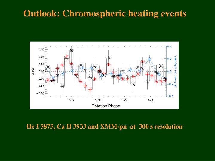 Outlook: Chromospheric heating events