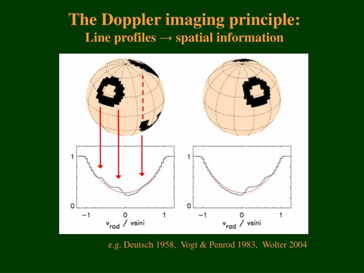 The Doppler imaging principle: