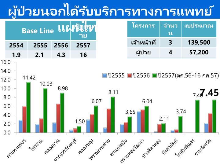 ผู้ป่วยนอกได้รับบริการทางการแพทย์แผนไทย-ทางเลือก