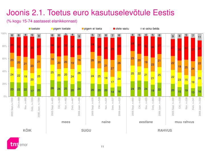 Joonis 2.1. Toetus euro kasutuselevõtule Eestis