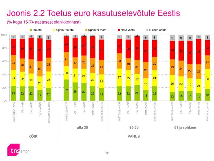 Joonis 2.2 Toetus euro kasutuselevõtule Eestis