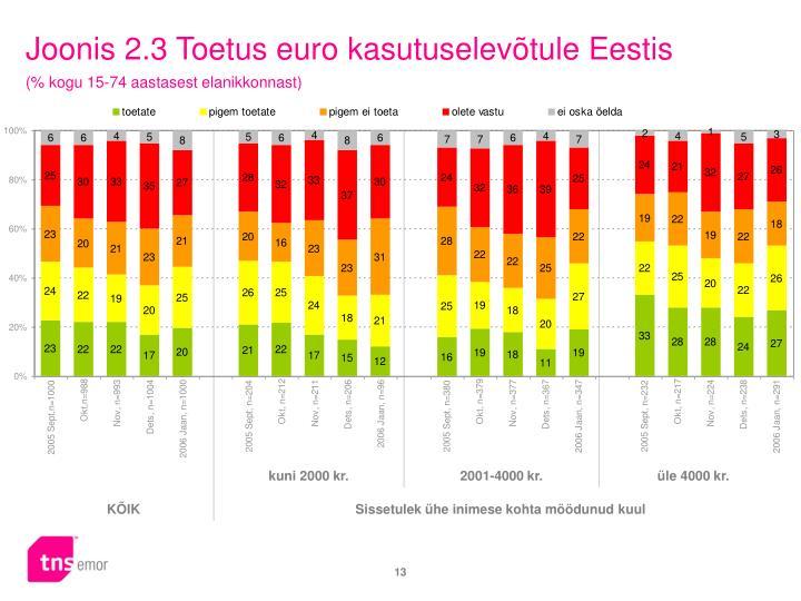 Joonis 2.3 Toetus euro kasutuselevõtule Eestis