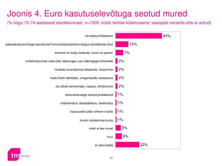 Joonis 4. Euro kasutuselevõtuga seotud mured