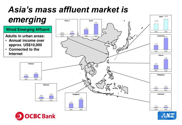 Asia's mass affluent market is emerging