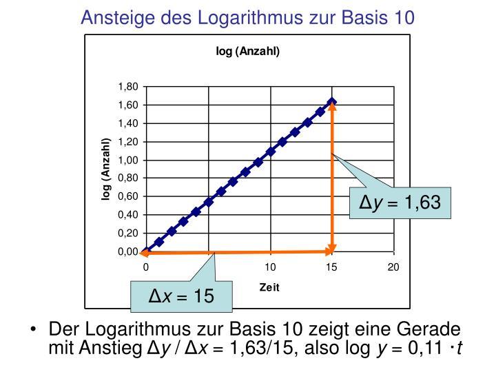 Ansteige des Logarithmus zur Basis 10