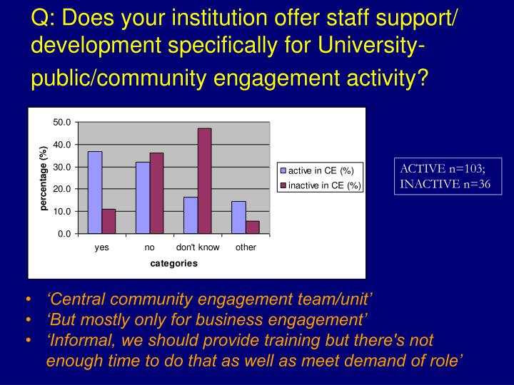 Q: Does your institution offer staff support/ development specifically for University-public/community engagement activity?