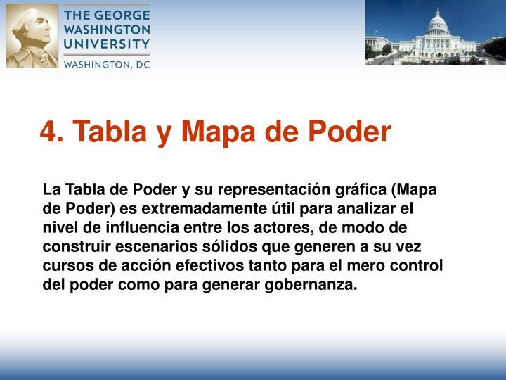 4. Tabla y Mapa de Poder