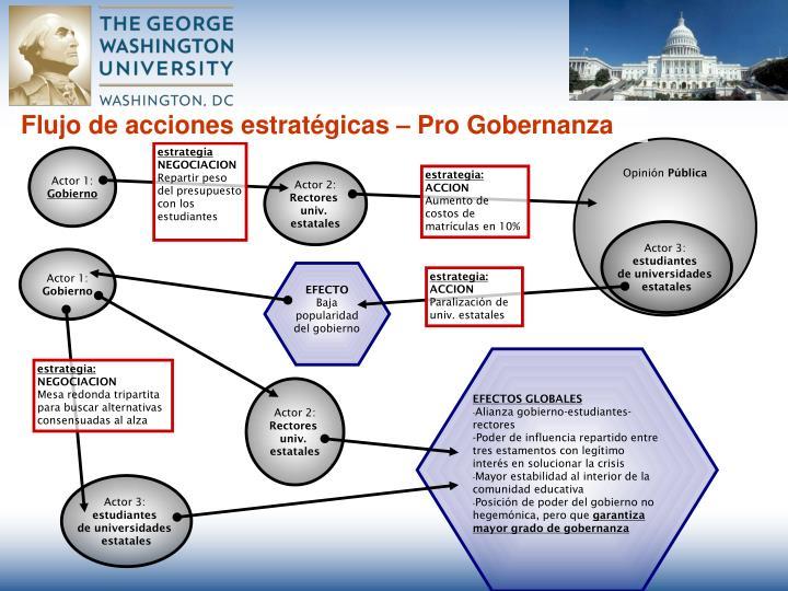 Flujo de acciones estratégicas – Pro Gobernanza
