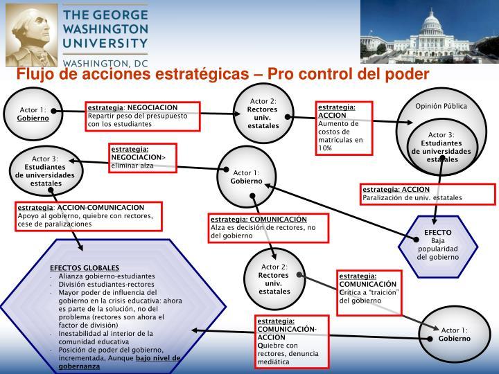 Flujo de acciones estratégicas – Pro control del poder