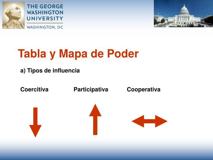 Tabla y Mapa de Poder