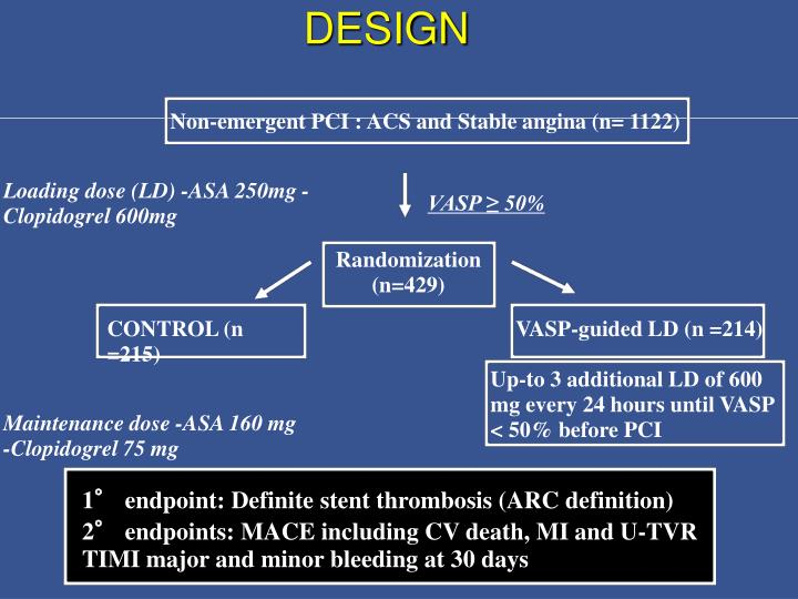 Non-emergent PCI : ACS and Stable angina (n= 1122)