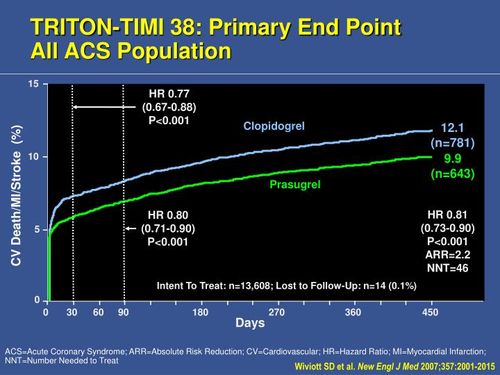 TRITON-TIMI 38: Primary End Point