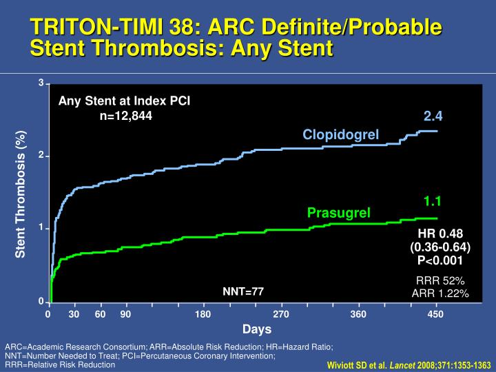 TRITON-TIMI 38: ARC Definite/Probable Stent Thrombosis: Any Stent