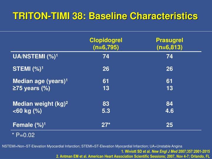 TRITON-TIMI 38: Baseline Characteristics