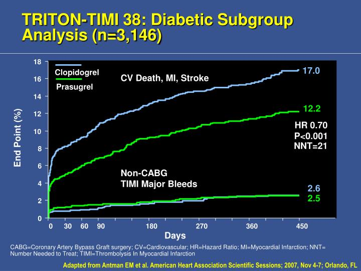 TRITON-TIMI 38: Diabetic Subgroup Analysis (n=3,146)