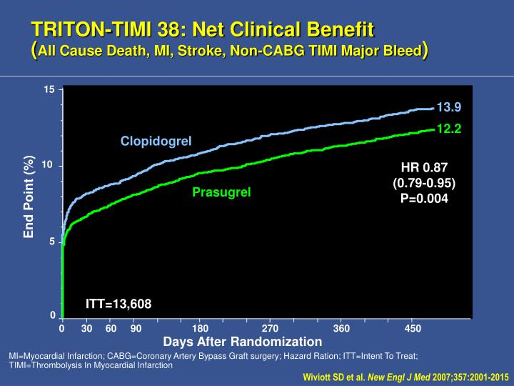 TRITON-TIMI 38: Net Clinical Benefit