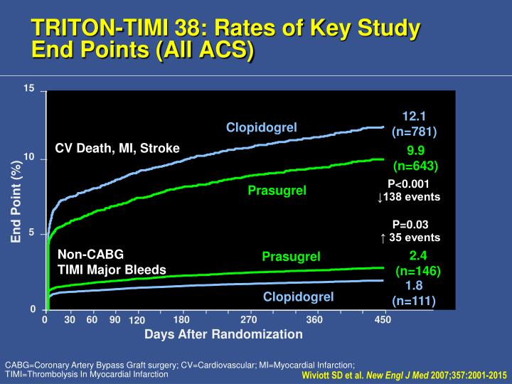 TRITON-TIMI 38: Rates of Key Study