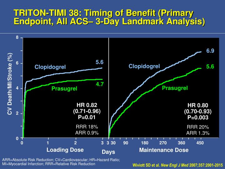 TRITON-TIMI 38: Timing of Benefit (Primary Endpoint, All ACS– 3-Day Landmark Analysis)