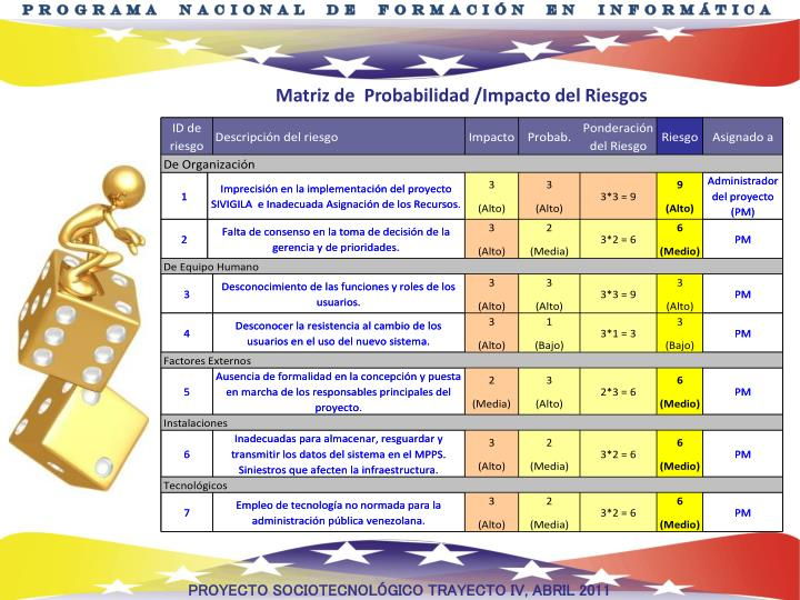 Matriz de  Probabilidad /Impacto del Riesgos