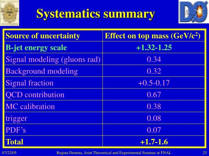 Systematics summary