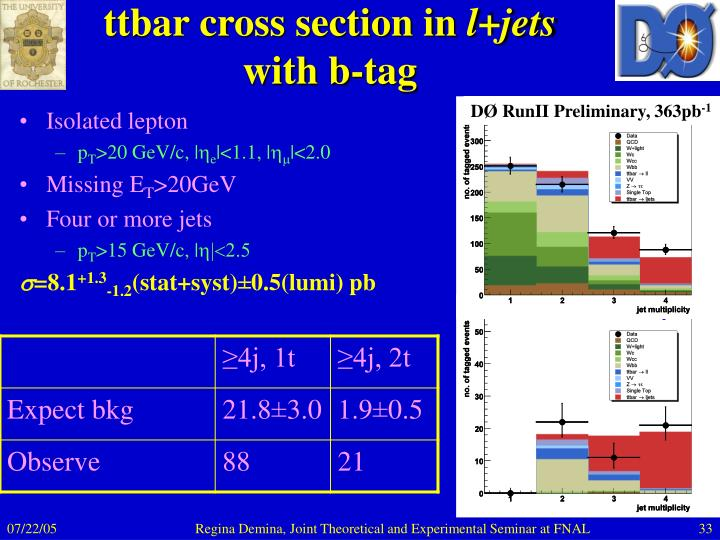 ttbar cross section in